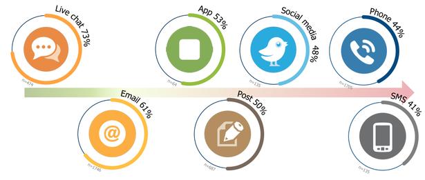 Czat online - schemat satysfakcji z kanałów kontaktu