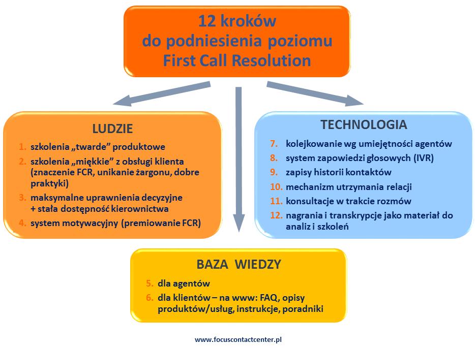 First Call Resolution 12 kroków