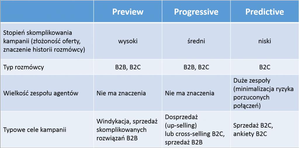 Blog jak wybrać tryb wybierania - preview, progressive, predictive