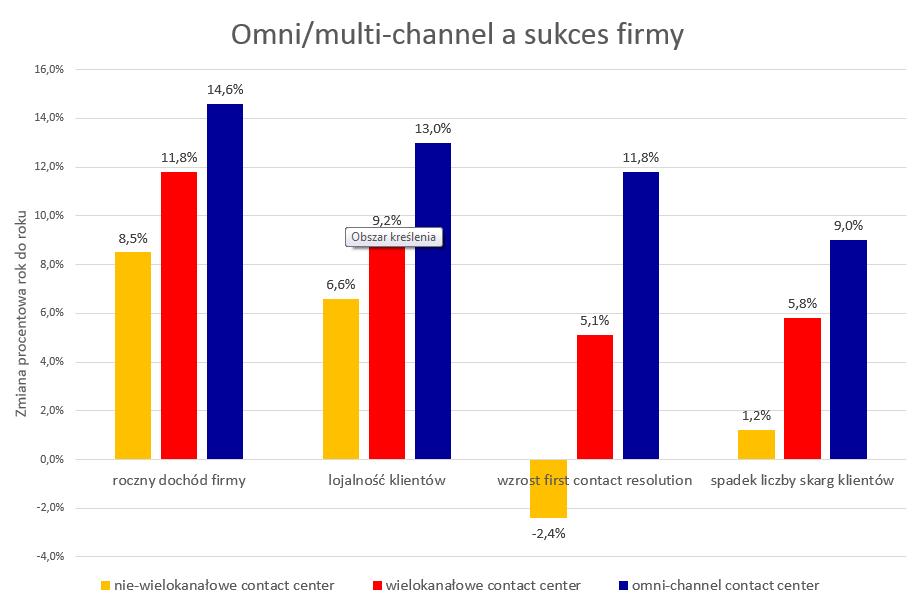 Omni-channel w sprzedaży i obsłudze klienta - wykres