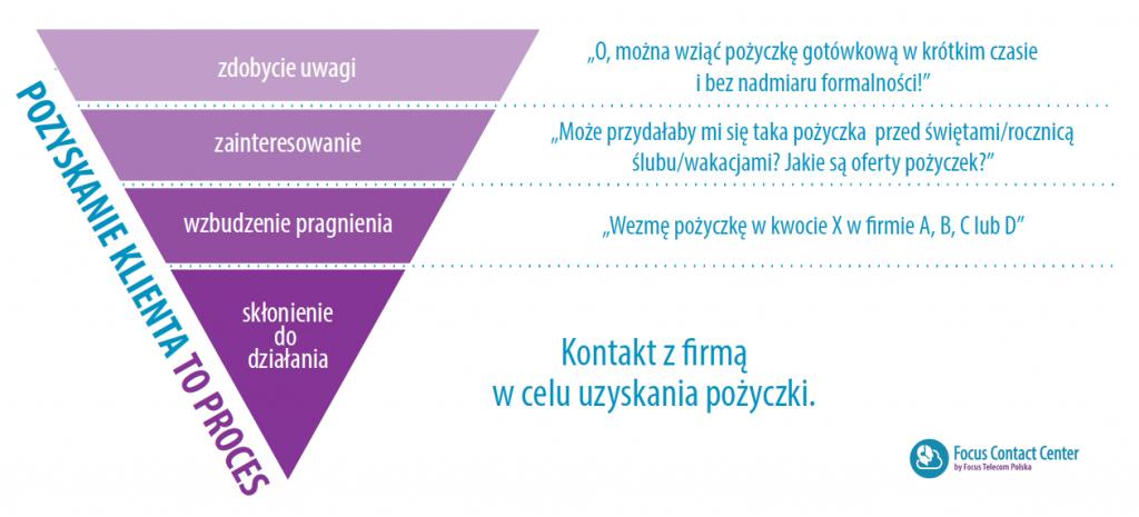 Świąteczne pożyczki - proces pozyskania klienta