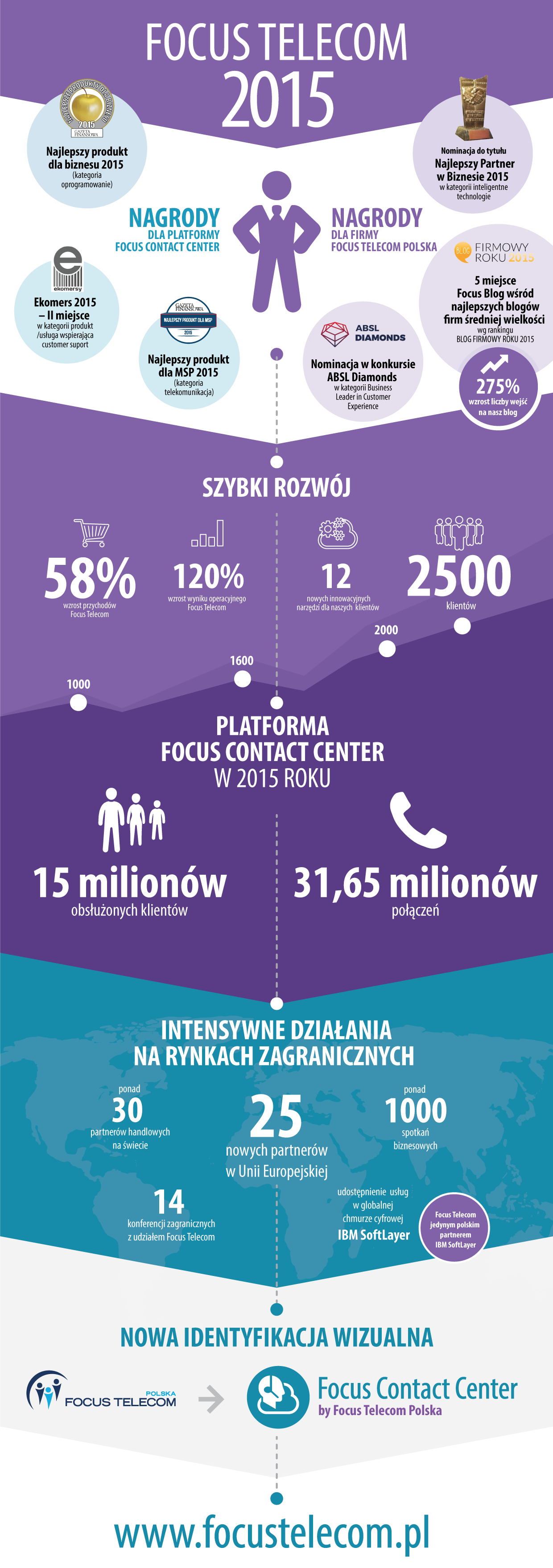 Infografika Focus Telecom i Focus Contact Center w 2015 roku
