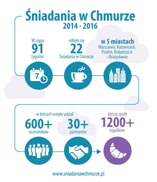 infografika - śniadania w chmurze Focus Telecom polska