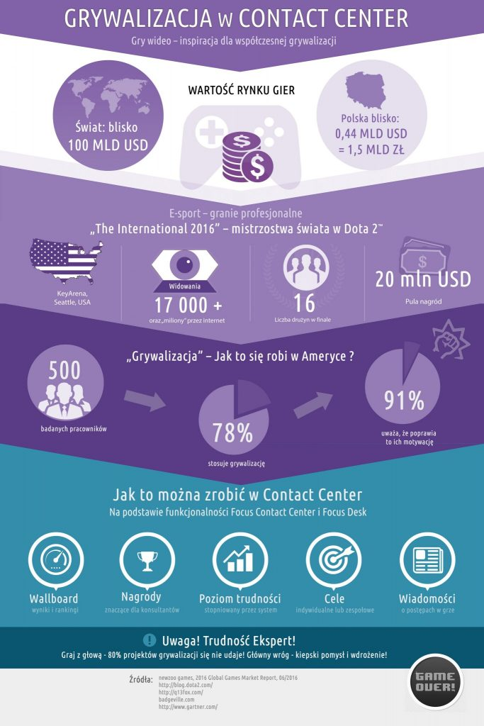 Grywalizacja w contact center - infografika