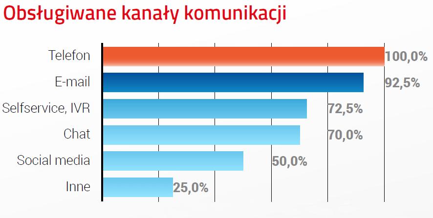Wykres z raportu SMB o kanałach w polskich CC