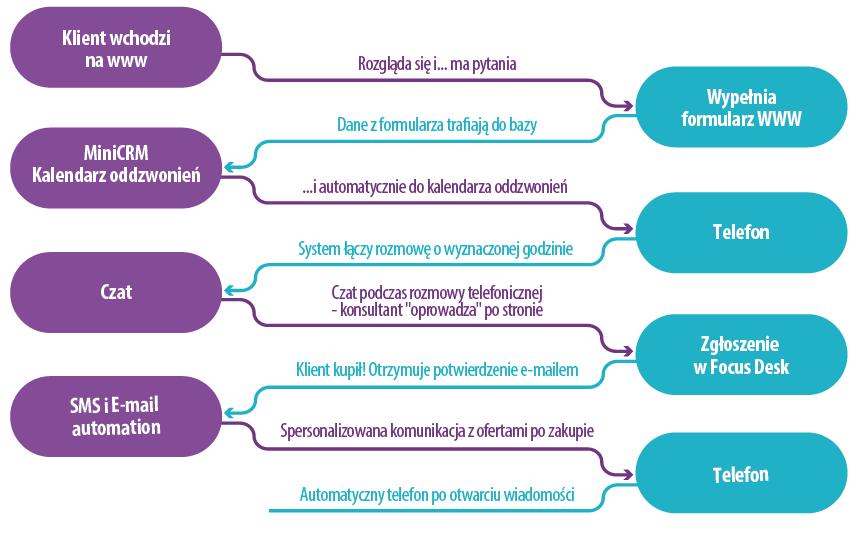 Generowanie leadów b2b - schemat procesu