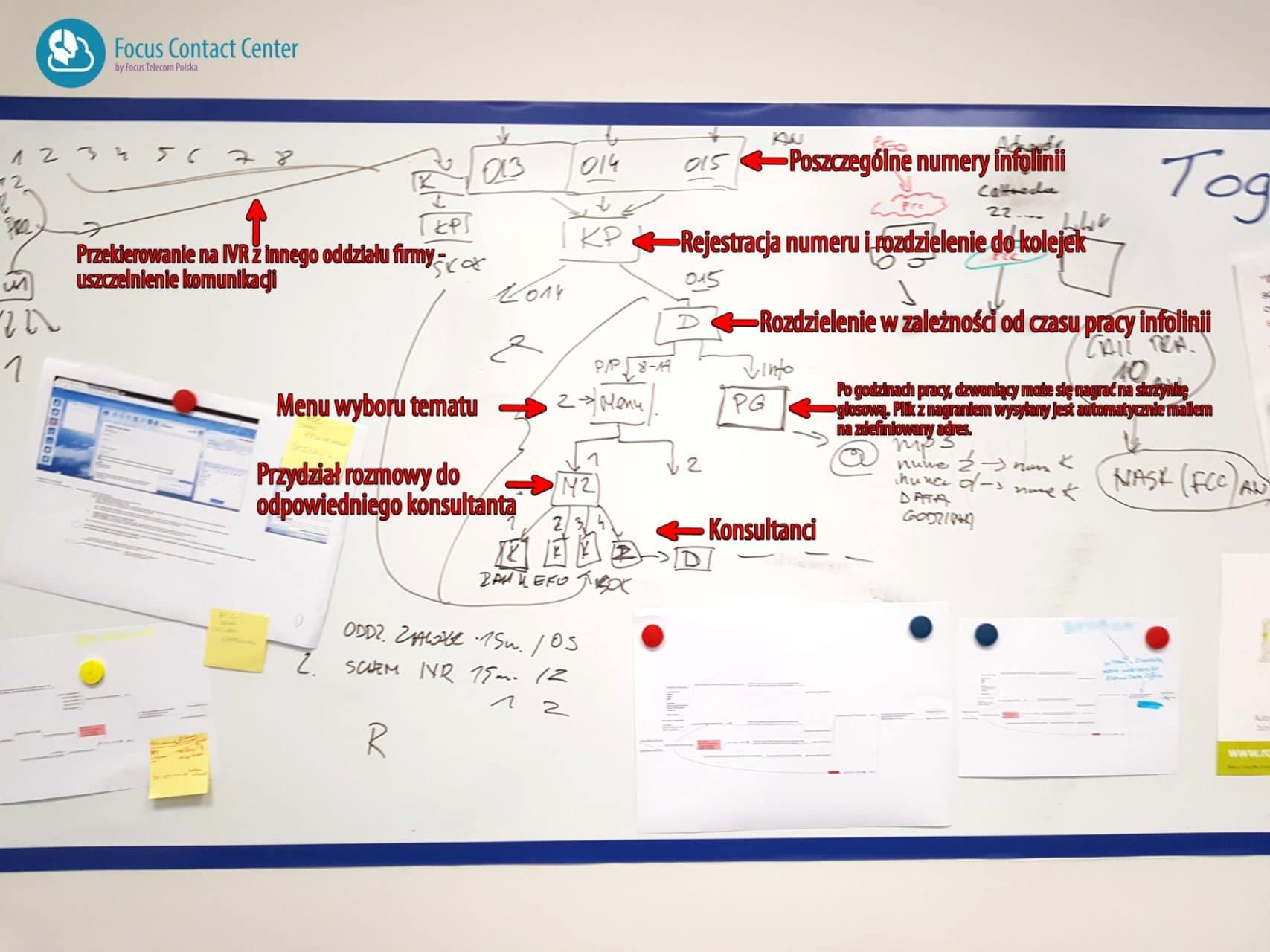 Jak przygotować menu IVR? Schemat z praktyki.