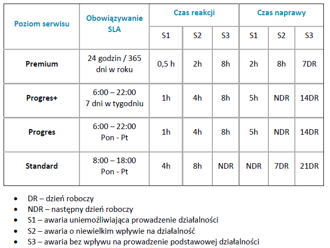 SLA - service level agreement - umowa o gwarantowanym poziomie świadczenia usług - Tabela